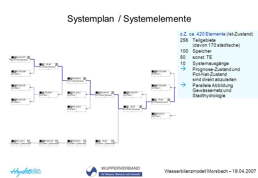 Wasserbilanzmodell Morsbach – 19.04.2007 Systemplan / Systemelemente z.Z. ca. 420 Elemente (Ist-Zustand) 256 Teilgebiete (davon 170 städtische) 100 Sp