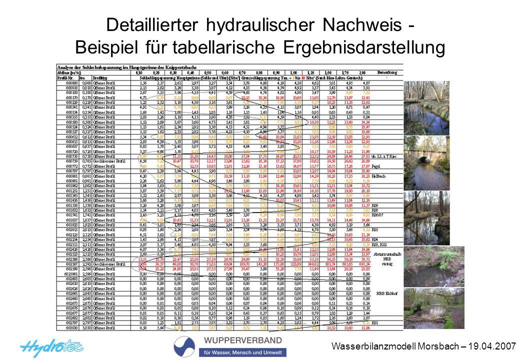 Wasserbilanzmodell Morsbach – 19.04.2007 Detaillierter hydraulischer Nachweis - Beispiel für tabellarische Ergebnisdarstellung