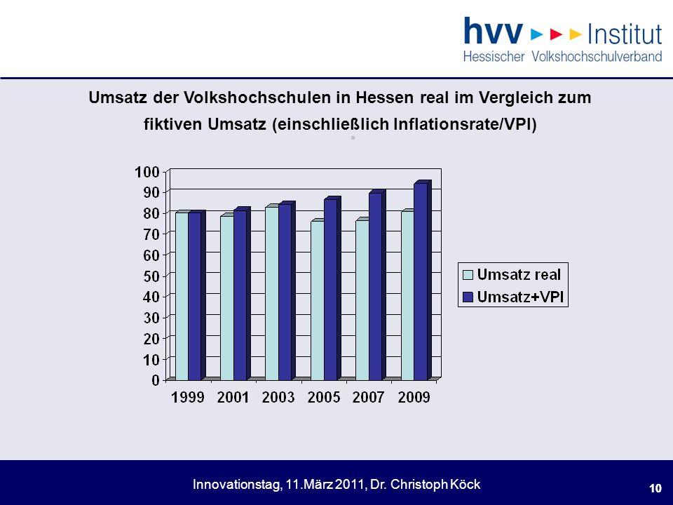 Innovationstag, 11.März 2011, Dr.Christoph Köck 10.