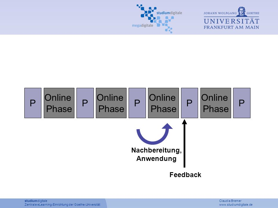 P Online Phase P Online Phase P Online Phase P Online Phase P studiumdigitale Claudia Bremer Zentrale eLearning-Einrichtung der Goethe-Universität www.studiumdigitale.de Nachbereitung, Anwendung Feedback