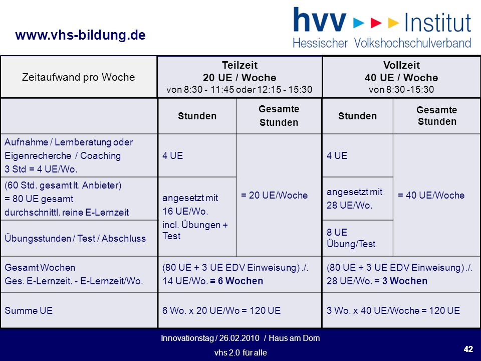 Innovationstag / 26.02.2010 / Haus am Dom vhs 2.0 für alle www.vhs-bildung.de 42 Zeitaufwand pro Woche Teilzeit 20 UE / Woche von 8:30 - 11:45 oder 12:15 - 15:30 Vollzeit 40 UE / Woche von 8:30 -15:30 Stunden Gesamte Stunden Gesamte Stunden Aufnahme / Lernberatung oder Eigenrecherche / Coaching 3 Std = 4 UE/Wo.
