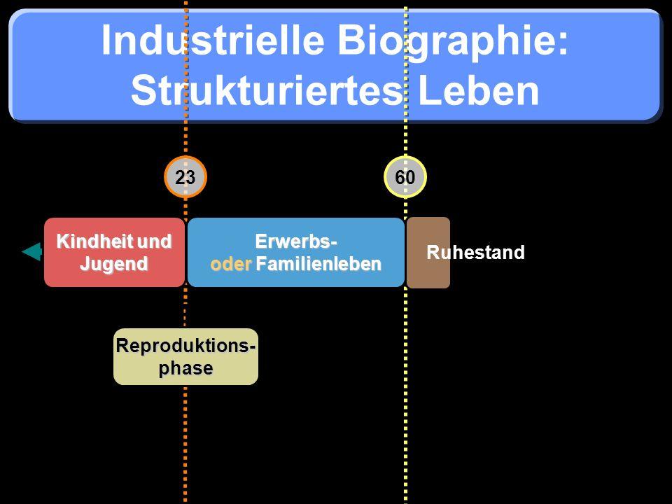 Industrielle Biographie: Strukturiertes Leben 2360 Erwerbs- oder Familienleben Kindheit und Jugend Ruhestand Reproduktions-phase