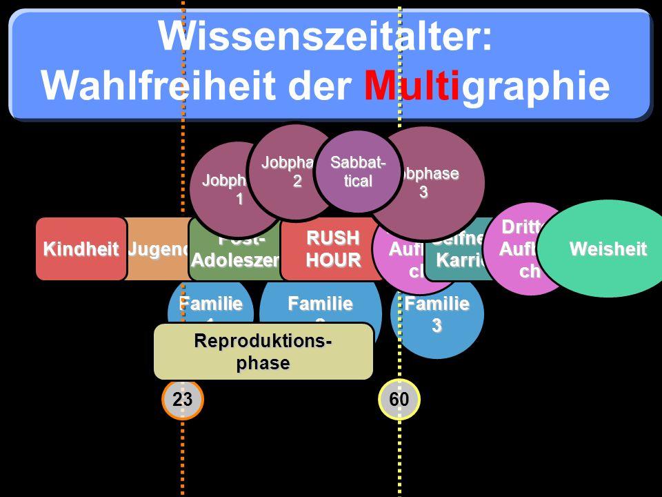 Familie2 Familie3 Familie1 Wissenszeitalter: Wahlfreiheit der Multigraphie JugendKindheit 6023 Post- Adoleszenz RUSH HOUR Zweiter Aufbru ch Selfness-K
