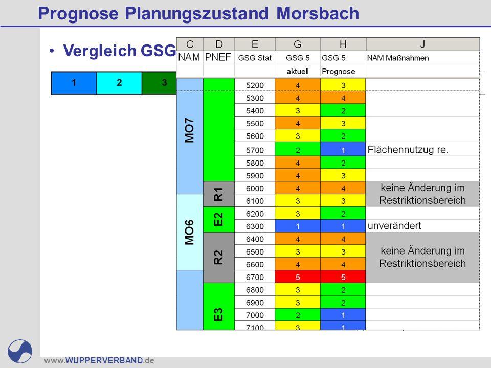 www.WUPPERVERBAND.de Prognose Planungszustand Morsbach Vergleich GSG: Ist - Soll - Prognosezustand Quelle: KOENZEN, 2007