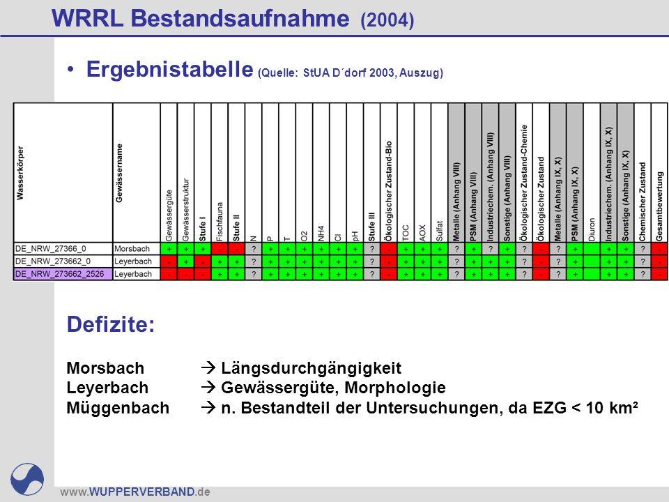 www.WUPPERVERBAND.de WRRL Bestandsaufnahme (2004) Defizite: Morsbach Längsdurchgängigkeit Leyerbach Gewässergüte, Morphologie Müggenbach n.