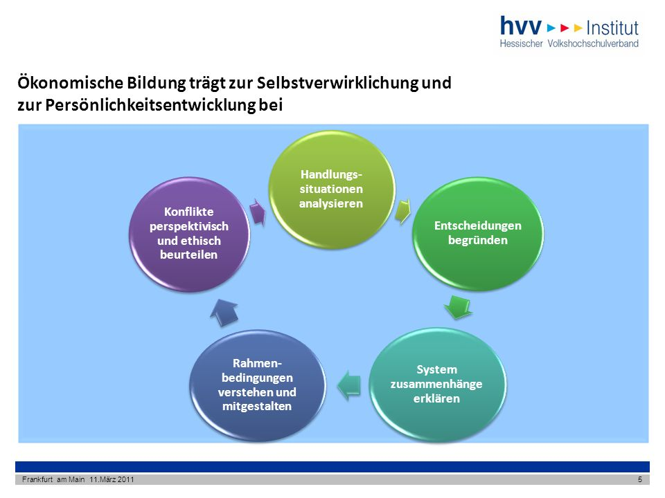 Ökonomische Bildung trägt zur Selbstverwirklichung und zur Persönlichkeitsentwicklung bei Frankfurt am Main 11.März 20115 Handlungs- situationen analysieren Entscheidungen begründen System zusammenhänge erklären Rahmen- bedingungen verstehen und mitgestalten Konflikte perspektivisch und ethisch beurteilen