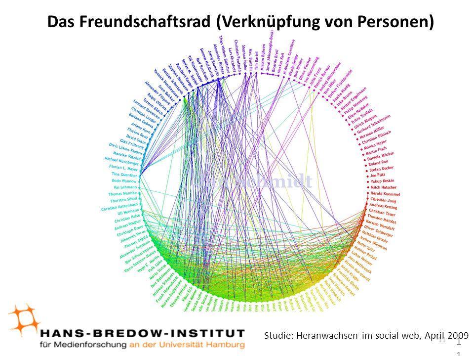 Studie: Heranwachsen im social web, April 2009 Das Freundschaftsrad (Verknüpfung von Personen) 11 11