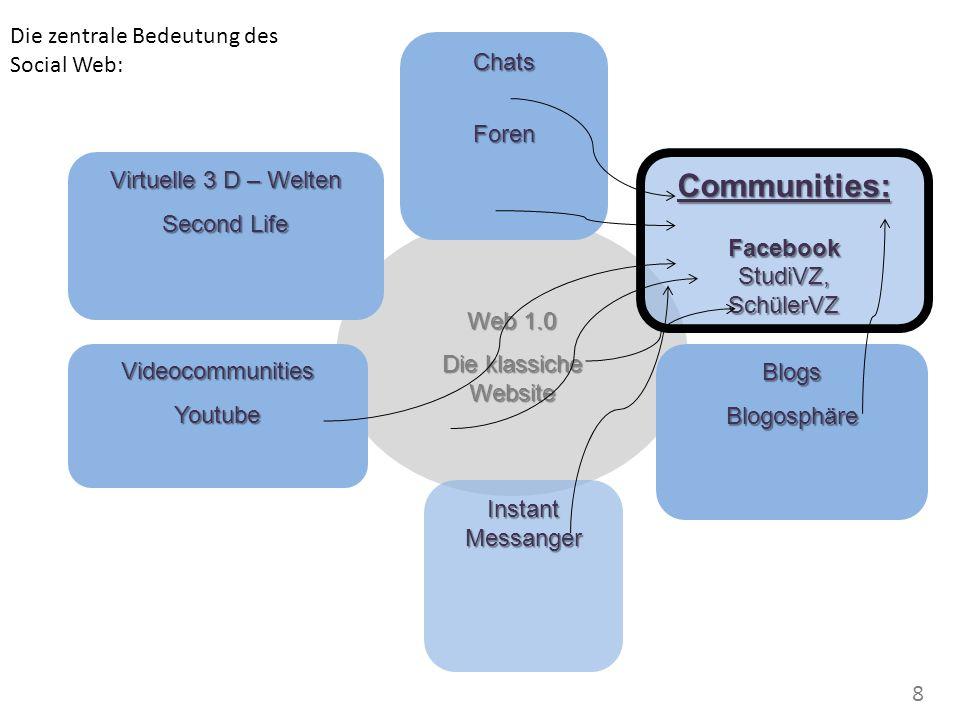 Web 1.0 Die klassiche Website Virtuelle 3 D – Welten Second Life ChatsForen BlogsBlogosphäreVideocommunitiesYoutube Instant Messanger Communities:FacebookStudiVZ,SchülerVZ Die zentrale Bedeutung des Social Web: 8