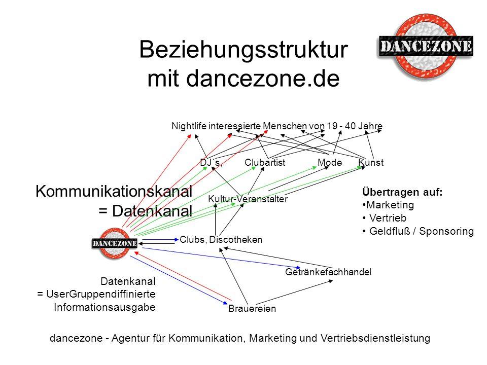 Beziehungsstruktur mit dancezone.de dancezone - Agentur für Kommunikation, Marketing und Vertriebsdienstleistung DJ`s, Kultur-Veranstalter ClubartistM