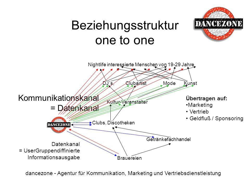 Beziehungsstruktur one to one dancezone - Agentur für Kommunikation, Marketing und Vertriebsdienstleistung DJ`s, Kultur-Veranstalter ClubartistModeKun