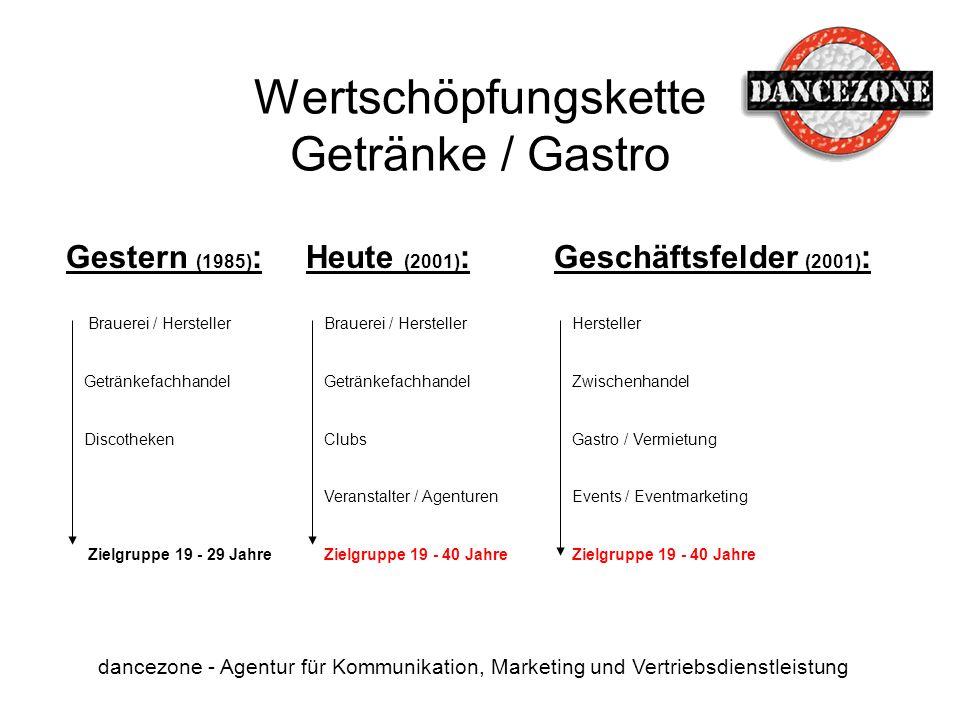 Wertschöpfungskette Getränke / Gastro dancezone - Agentur für Kommunikation, Marketing und Vertriebsdienstleistung Gestern (1985) : Brauerei / Herstel