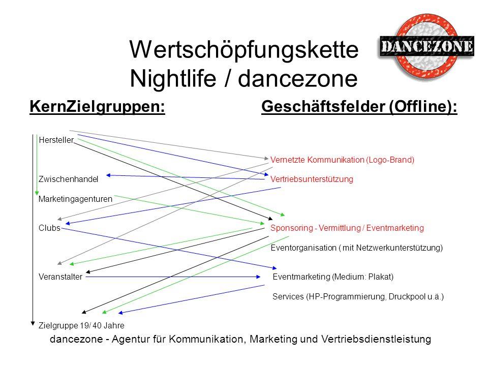 Wertschöpfungskette Nightlife / dancezone dancezone - Agentur für Kommunikation, Marketing und Vertriebsdienstleistung KernZielgruppen: Hersteller Zwi
