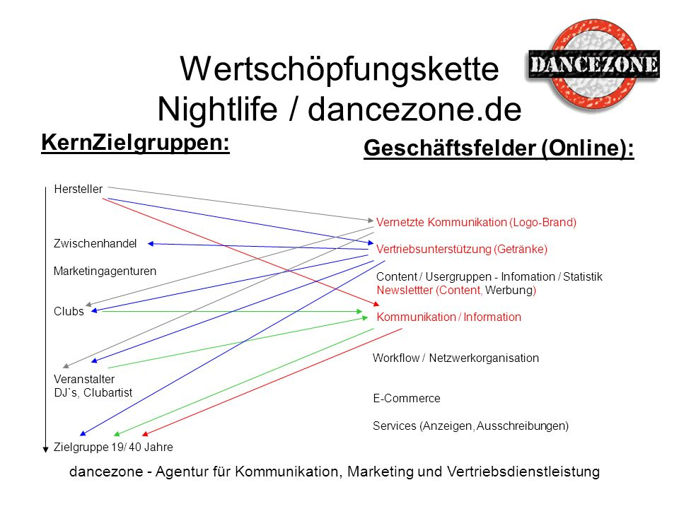 Wertschöpfungskette Nightlife / dancezone.de dancezone - Agentur für Kommunikation, Marketing und Vertriebsdienstleistung KernZielgruppen: Hersteller