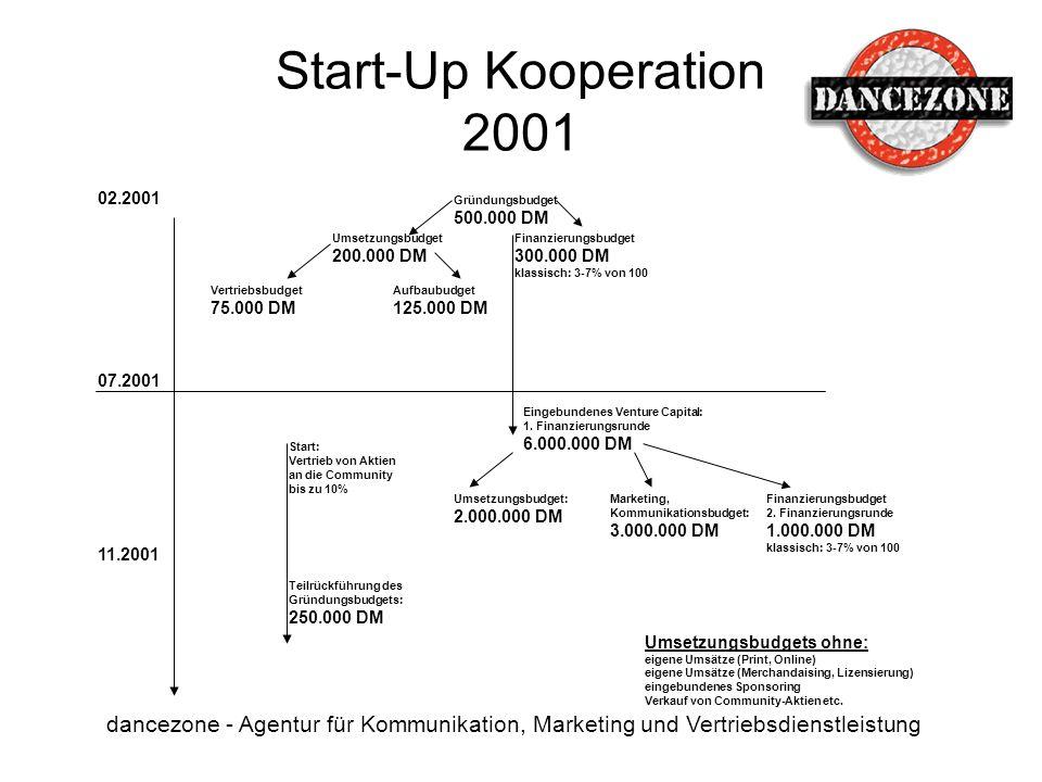 Start-Up Kooperation 2001 dancezone - Agentur für Kommunikation, Marketing und Vertriebsdienstleistung 02.2001 07.2001 11.2001 Gründungsbudget 500.000