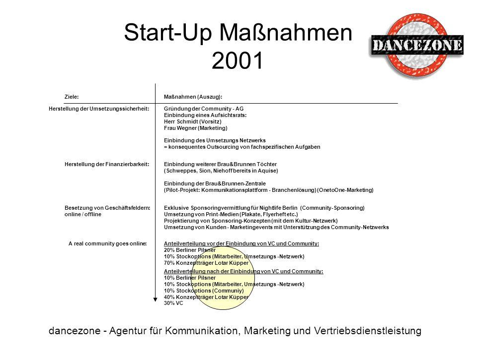Start-Up Maßnahmen 2001 dancezone - Agentur für Kommunikation, Marketing und Vertriebsdienstleistung Ziele:Maßnahmen (Auszug): Herstellung der Umsetzu