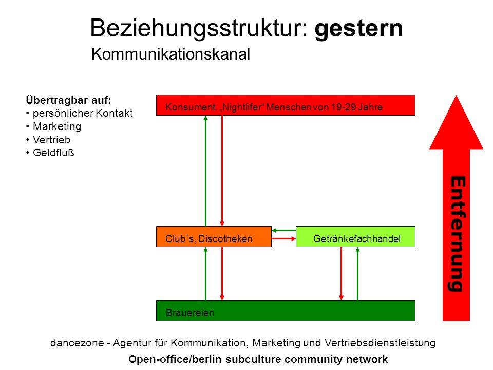 Beziehungsstruktur: gestern dancezone - Agentur für Kommunikation, Marketing und Vertriebsdienstleistung Konsument: Nightlifer Menschen von 19-29 Jahr