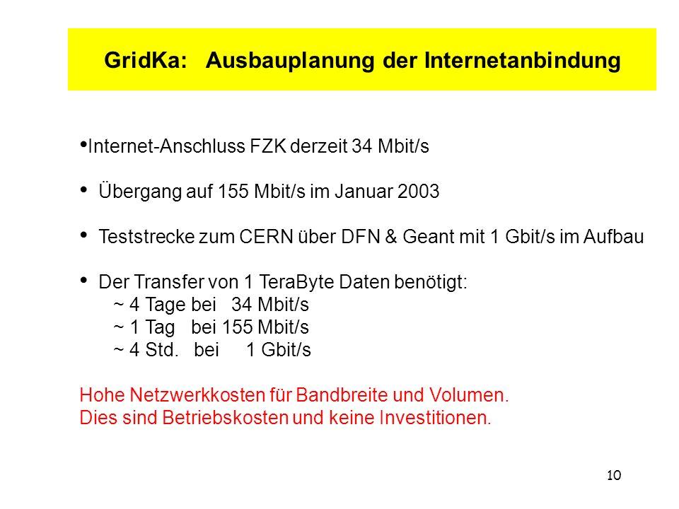 10 GridKa: Ausbauplanung der Internetanbindung Internet-Anschluss FZK derzeit 34 Mbit/s Übergang auf 155 Mbit/s im Januar 2003 Teststrecke zum CERN über DFN & Geant mit 1 Gbit/s im Aufbau Der Transfer von 1 TeraByte Daten benötigt: ~ 4 Tage bei 34 Mbit/s ~ 1 Tag bei 155 Mbit/s ~ 4 Std.