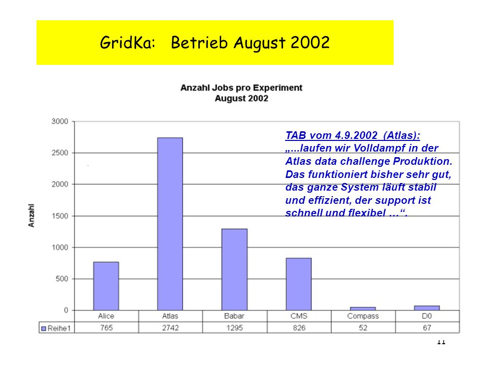 11 GridKa: Betrieb August 2002 TAB vom 4.9.2002 (Atlas):...laufen wir Volldampf in der Atlas data challenge Produktion.