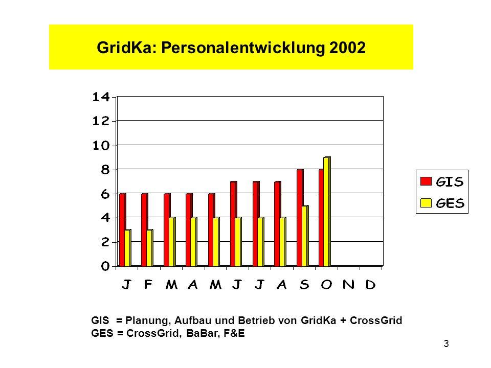 3 GridKa: Personalentwicklung 2002 GIS = Planung, Aufbau und Betrieb von GridKa + CrossGrid GES = CrossGrid, BaBar, F&E