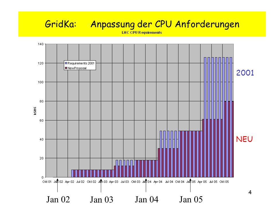 4 GridKa: Anpassung der CPU Anforderungen Jan 04 Jan 03 Jan 02Jan 05 2001 NEU