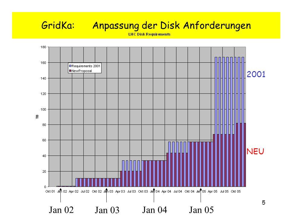 5 GridKa: Anpassung der Disk Anforderungen Jan 04 Jan 03 Jan 02Jan 05 2001 NEU