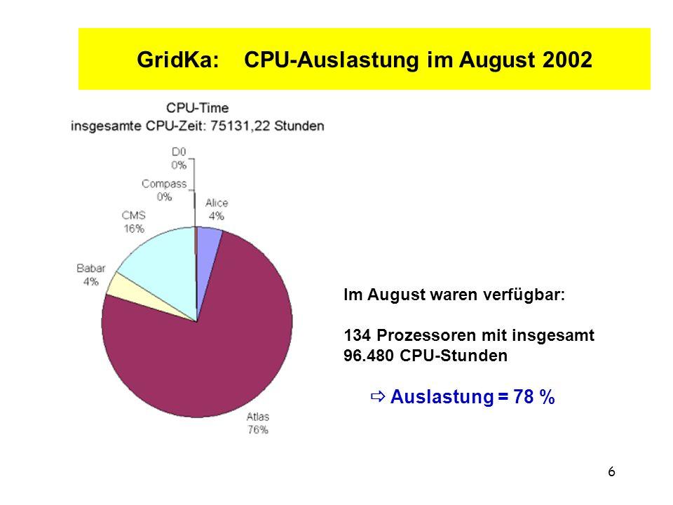 6 GridKa: CPU-Auslastung im August 2002 Im August waren verfügbar: 134 Prozessoren mit insgesamt 96.480 CPU-Stunden Auslastung = 78 %