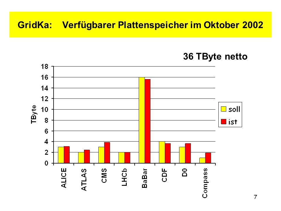7 GridKa: Verfügbarer Plattenspeicher im Oktober 2002 36 TByte netto