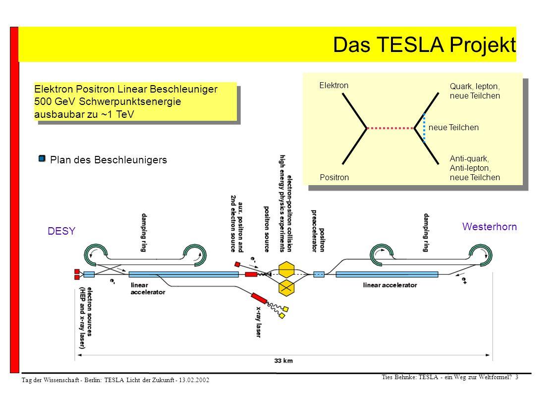 Tag der Wissenschaft - Berlin: TESLA Licht der Zukunft - 13.02.2002 Ties Behnke: TESLA - ein Weg zur Weltformel? 3 Das TESLA Projekt Plan des Beschleu
