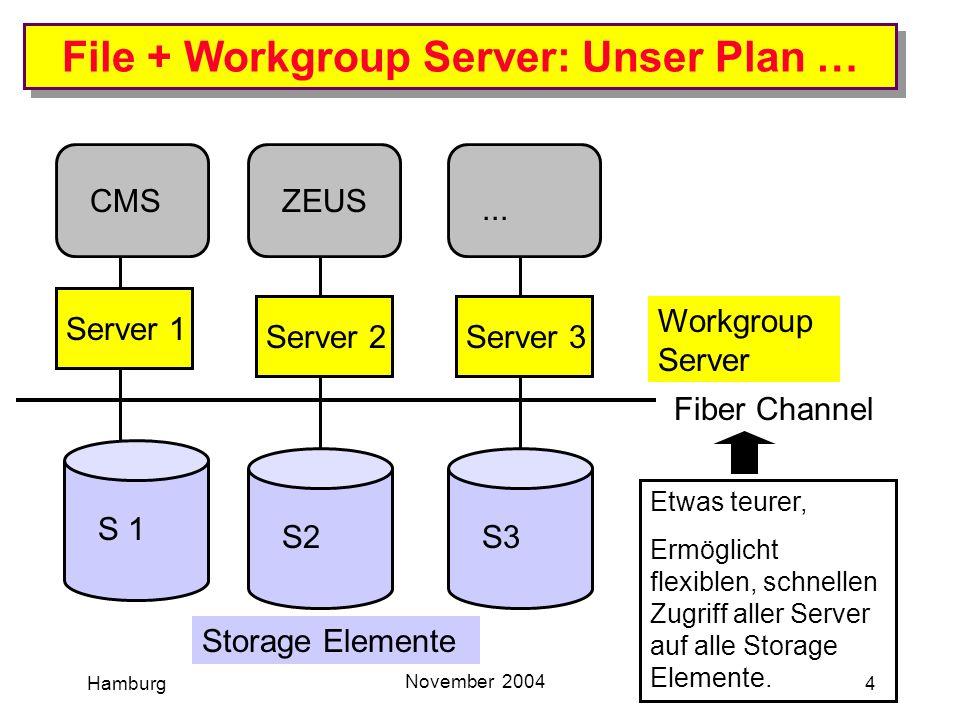 Hamburg November 2004 5 File Server + Workgroup Server (bestellt) S 1 CMS Server 1 Fiber Channel File Server: Oxygen RAID Workgroup, 400 FC-to-SATA, 6,4 TB ca 12 k Workgroup Server: HP ProLiant BL20p Dual Xeon Blade Server Blade Server ca 4 k