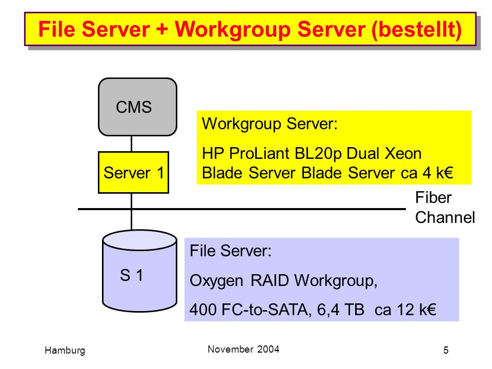 Hamburg November 2004 5 File Server + Workgroup Server (bestellt) S 1 CMS Server 1 Fiber Channel File Server: Oxygen RAID Workgroup, 400 FC-to-SATA, 6