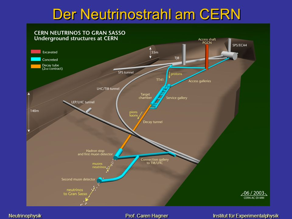 Neutrinophysik Prof. Caren HagnerInstitut für Experimentalphysik Der Neutrinostrahl am CERN