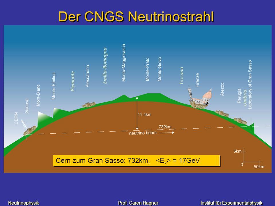 Neutrinophysik Prof. Caren HagnerInstitut für Experimentalphysik Der CNGS Neutrinostrahl Cern zum Gran Sasso: 732km, = 17GeV