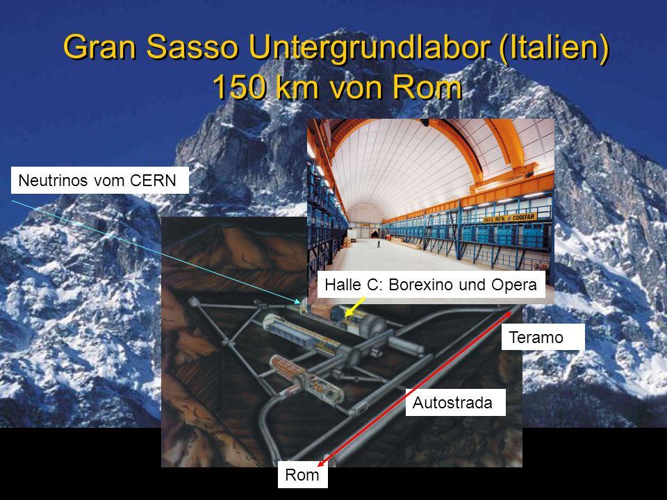 Neutrinophysik Prof. Caren HagnerInstitut für Experimentalphysik Gran Sasso Untergrundlabor (Italien) 150 km von Rom Neutrinos vom CERN Rom Autostrada