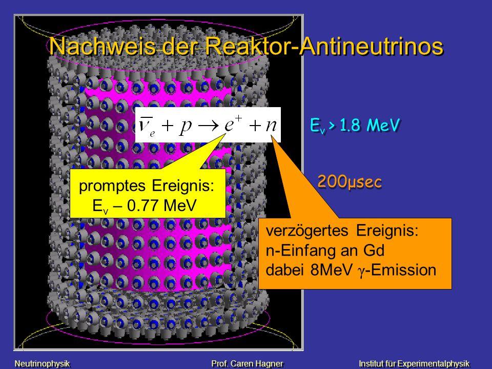 Neutrinophysik Prof. Caren HagnerInstitut für Experimentalphysik Nachweis der Reaktor-Antineutrinos E v > 1.8 MeV promptes Ereignis: E v – 0.77 MeV 20