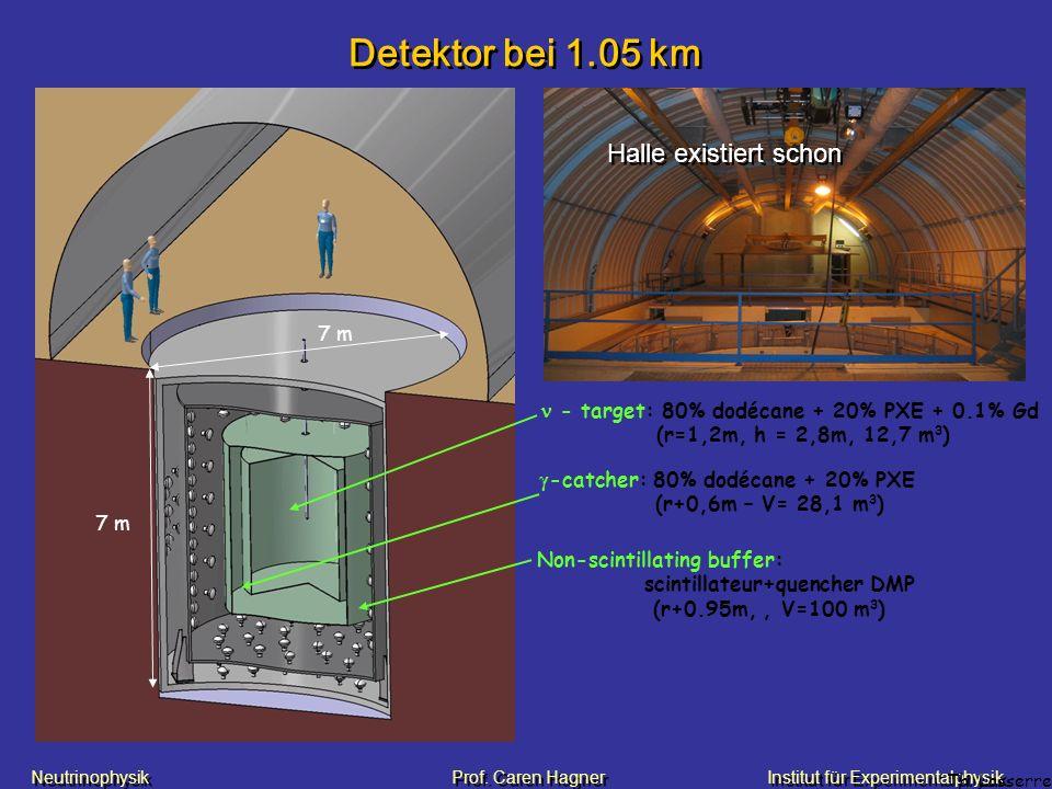 Neutrinophysik Prof. Caren HagnerInstitut für Experimentalphysik Detektor bei 1.05 km Non-scintillating buffer: scintillateur+quencher DMP (r+0.95m,,