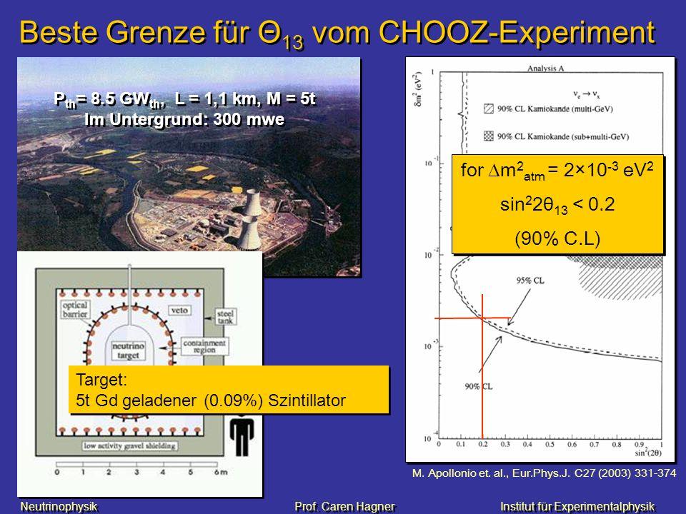 Neutrinophysik Prof. Caren HagnerInstitut für Experimentalphysik M. Apollonio et. al., Eur.Phys.J. C27 (2003) 331-374 Beste Grenze für Θ 13 vom CHOOZ-