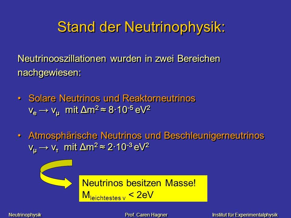 Neutrinophysik Prof. Caren HagnerInstitut für Experimentalphysik Stand der Neutrinophysik: Neutrinooszillationen wurden in zwei Bereichen nachgewiesen