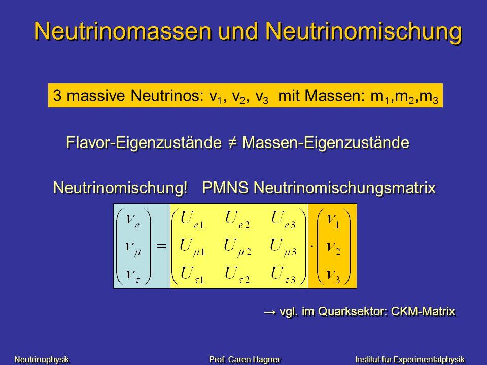 Neutrinophysik Prof. Caren HagnerInstitut für Experimentalphysik Neutrinomassen und Neutrinomischung Neutrinomischung! PMNS Neutrinomischungsmatrix 3