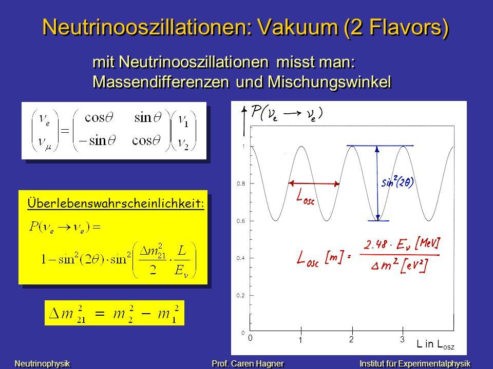 Neutrinophysik Prof. Caren HagnerInstitut für Experimentalphysik Neutrinooszillationen: Vakuum (2 Flavors) Überlebenswahrscheinlichkeit: 0 1 2 3 L in