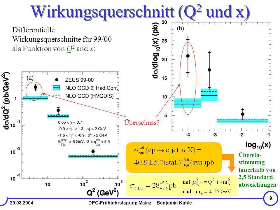 29.03.2004DPG-Frühjahrstagung Mainz Benjamin Kahle 9 Wirkungsquerschnitt (Q 2 und x) Differentielle Wirkungsquerschnitte für 99/00 als Funktion von Q 2 and x: Überschuss.