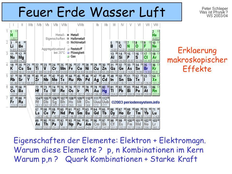 Peter Schleper Was ist Physik ? WS 2003/04 Feuer Erde Wasser Luft Eigenschaften der Elemente: Elektron + Elektromagn. Warum diese Elemente ? p, n Komb