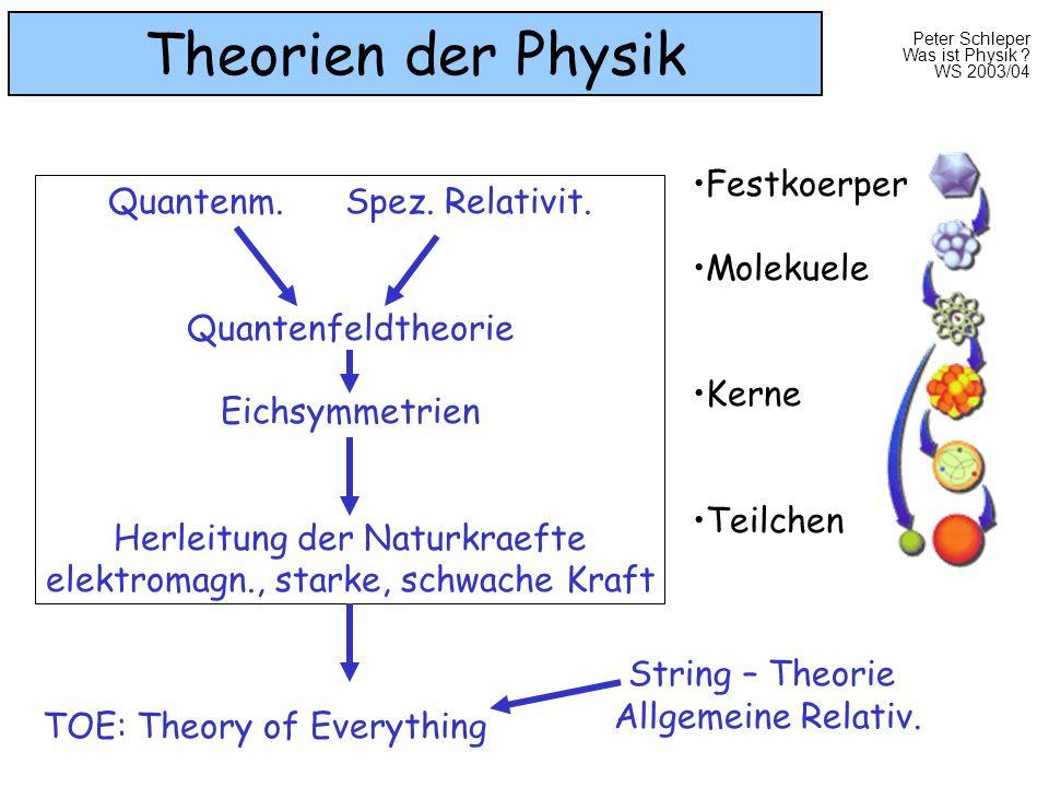 Peter Schleper Was ist Physik ? WS 2003/04 Theorien der Physik Quantenm. Spez. Relativit. Quantenfeldtheorie Eichsymmetrien Herleitung der Naturkraeft
