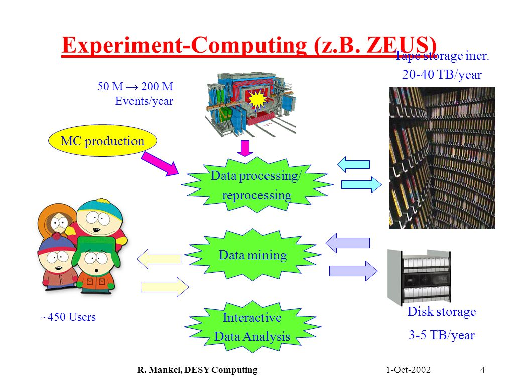 1-Oct-2002R. Mankel, DESY Computing4 Experiment-Computing (z.B. ZEUS) 50 M 200 M Events/year Interactive Data Analysis Tape storage incr. 20-40 TB/yea