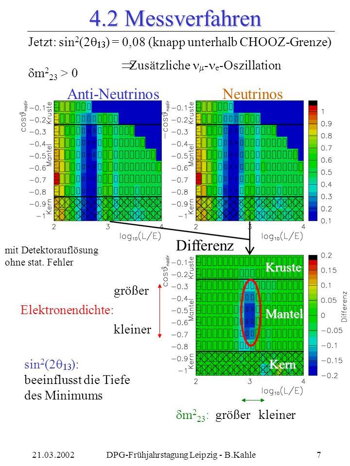 21.03.2002DPG-Frühjahrstagung Leipzig - B.Kahle7 Anti-NeutrinosNeutrinos Differenz Jetzt: sin 2 (2 ) = 0,08 (knapp unterhalb CHOOZ-Grenze) Zusätzliche - e -Oszillation Elektronendichte: größer kleiner m 2 23 : größer kleiner sin 2 (2 ): beeinflusst die Tiefe des Minimums m 2 23 > 0 Kruste Kern Mantel mit Detektorauflösung ohne stat.