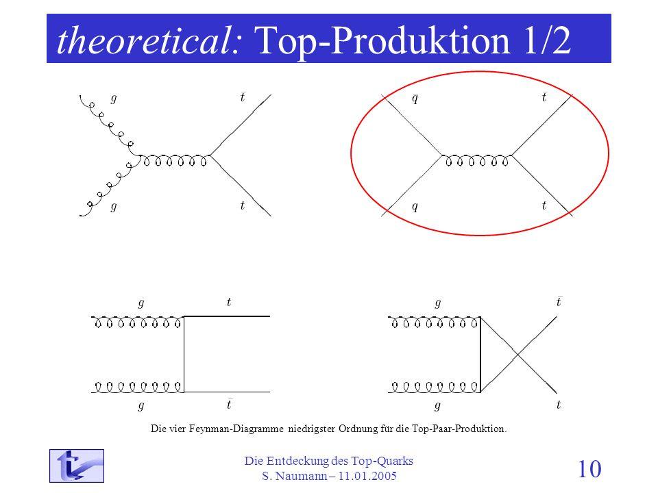 Die Entdeckung des Top-Quarks S. Naumann – 11.01.2005 10 theoretical: Top-Produktion 1/2 Die vier Feynman-Diagramme niedrigster Ordnung für die Top-Pa