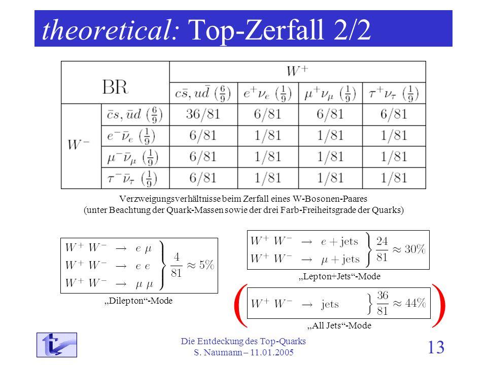 Die Entdeckung des Top-Quarks S. Naumann – 11.01.2005 13 theoretical: Top-Zerfall 2/2 Verzweigungsverhältnisse beim Zerfall eines W-Bosonen-Paares (un