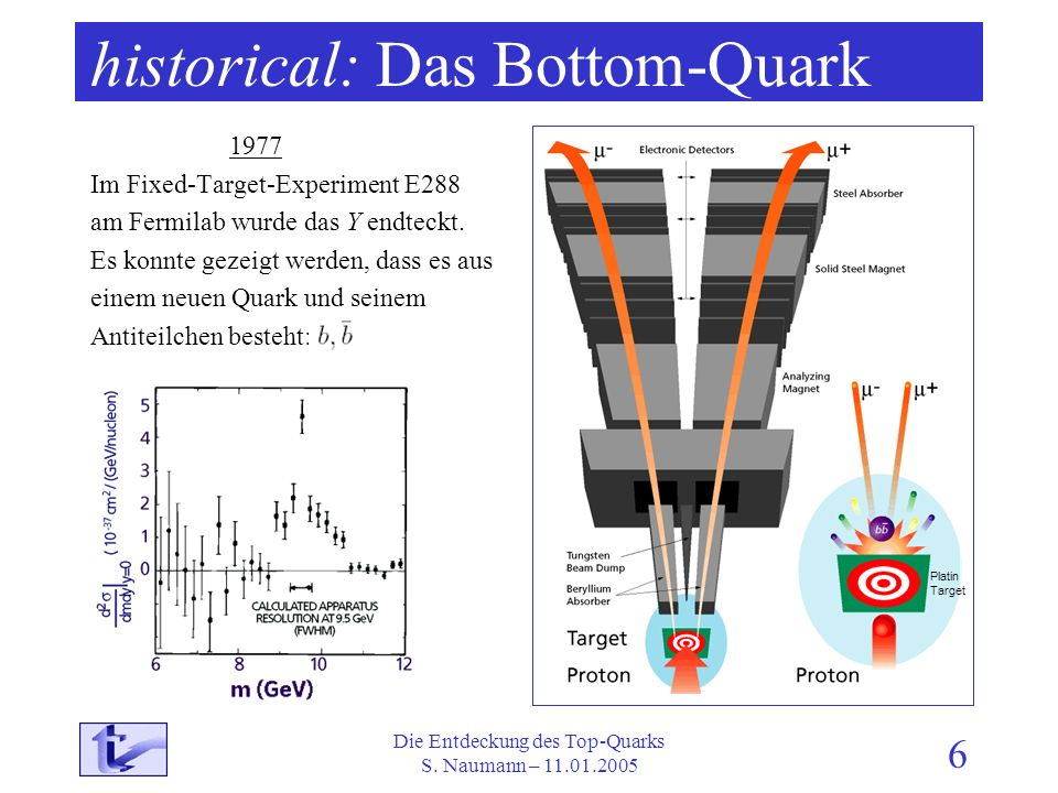 Die Entdeckung des Top-Quarks S. Naumann – 11.01.2005 6 historical: Das Bottom-Quark 1977 Im Fixed-Target-Experiment E288 am Fermilab wurde das Y endt