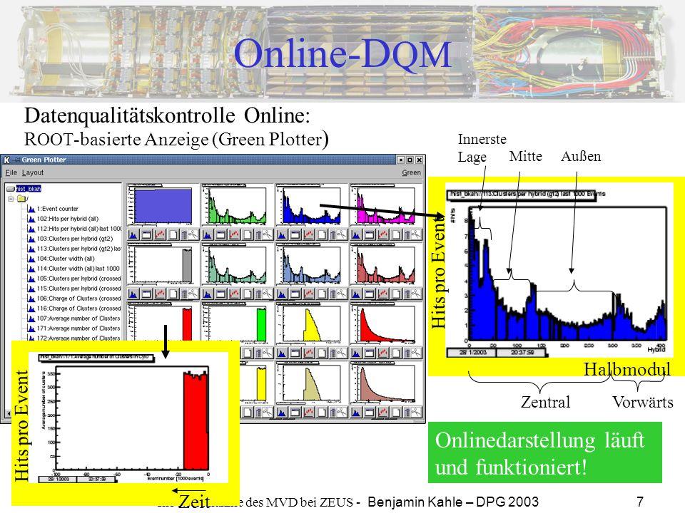 Inbetriebnahme des MVD bei ZEUS - Benjamin Kahle – DPG 2003 7 Online-D QM Datenqualitätskontrolle Online: Hits pro Event Zeit R OOT -basierte Anzeige