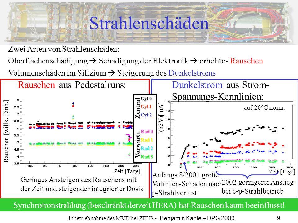 Inbetriebnahme des MVD bei ZEUS - Benjamin Kahle – DPG 2003 9 Zeit [Tage] I(55V)[mA] Strahlenschäden Anfangs 8/2001 große Volumen-Schäden nach p-Strah