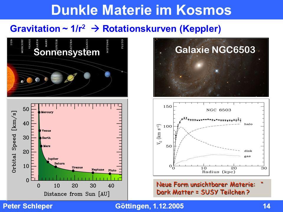 InhInh Peter Schleper Göttingen, 1.12.2005 14 Dunkle Materie im Kosmos Gravitation ~ 1/r 2 Rotationskurven (Keppler) Neue Form unsichtbarer Materie: D